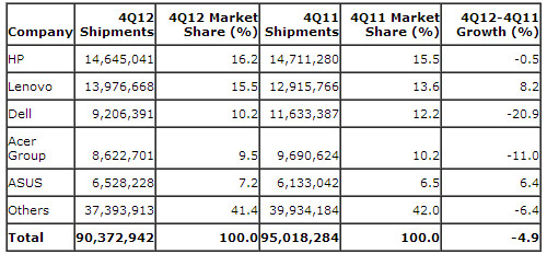 gartner-estimated-pc-shipment-results-for-2012