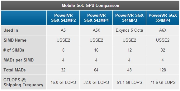 mobile-soc-gpu-comparison-power-vr